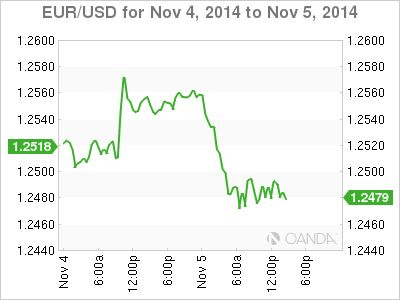Euro Wobbles While U.S. Midterm Election Results Boosts The Buck As the U.S. dollar surged to a seven-year high against the yen on Wednesday fueled by the results of American midterm elections, the euro continued to languish against the buck and the Swiss franc ahead of tomorrow's European Central Bank (ECB) meeting.