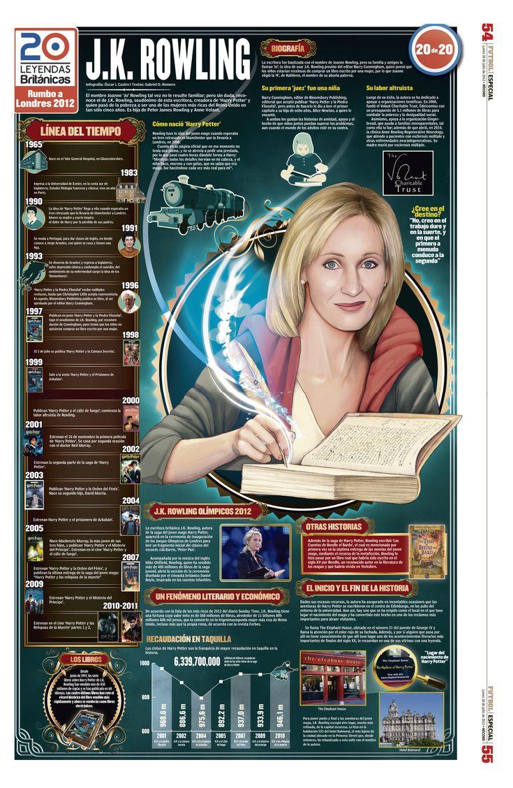 """Infografía de Joanne """"Jo"""" Rowling, quien escribe bajo el seudónimo J.K. Rowling, escritora y productora de cine británico, realizada por Alfredovela."""