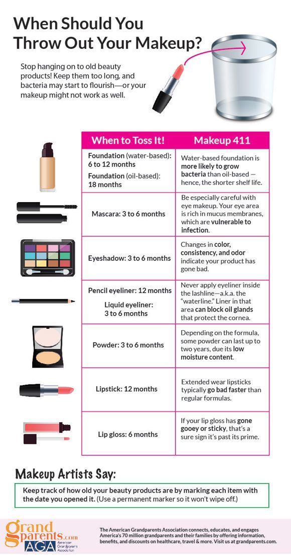 when to throw away makeup infographic makeupinfographic