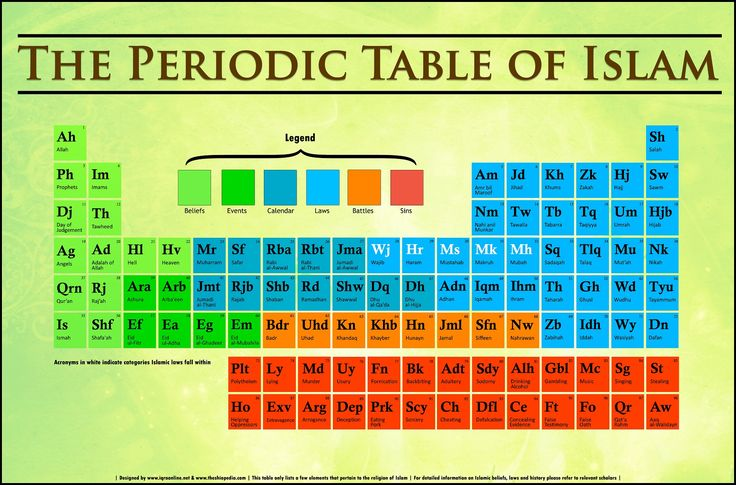 Periodic Table of Islam - Small
