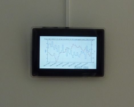 Monitoring home electricity usage via a tidy wall display