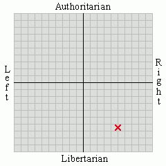 {Political Spectrum Quiz} My Results:  Right Social Libertarian. Right: 4.83, Libertarian: 6.35