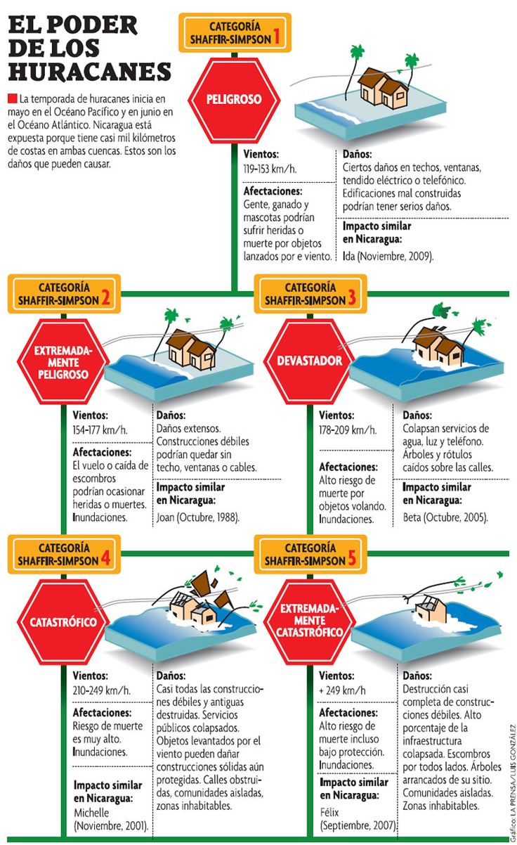 Infografía acerca de los huracanes - Lainfografia