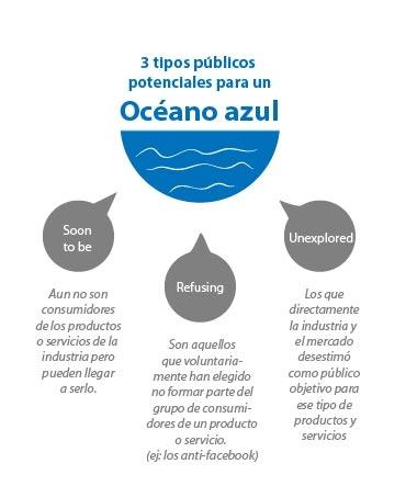 3 públicos potenciales para explotar la estrategia del Océano Azul    http://www.idearium30.com/la-estrategia-del-oceano-azul-i19    By Idearium 3.0    #blueocean #oceanoazul #negocios #empresa #emprender #emprendedores #target #publicopotencial