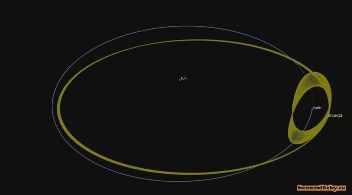 обнаружили у Земли новый квазиспутник – астероид 2016 НОЗ
