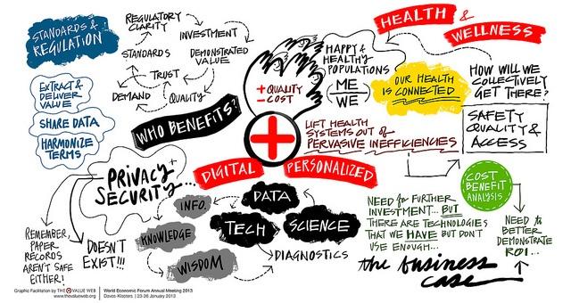 The Future of Health.