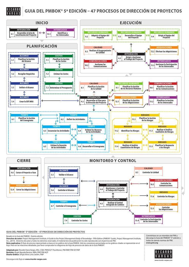 El flujo de proceso representado se basa en los gráficos de la Guía PMBOK. Sólo las conexiones presentadas en los gráficos citados se representan en el flujo.