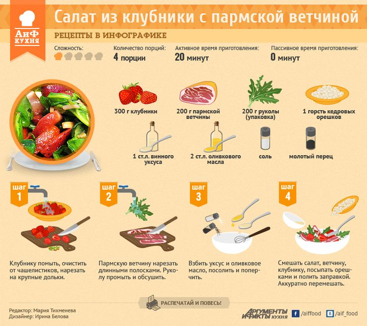 Салат из клубники и пармской ветчины | Рецепты в инфографике | Кухня | Аргументы и Факты