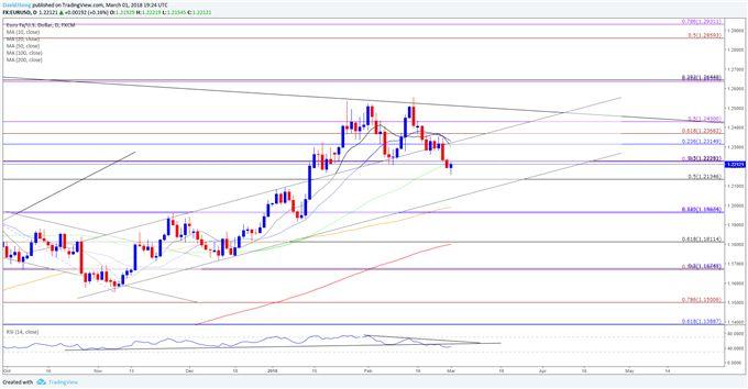 Euro/U.S. Dollar Rate Carves Bearish Sequence Ahead of ECB Meeting