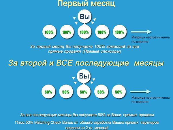Компенсационный план Pure Leverage: http://www.pureleverage.com/prelaunch/join_now.php?id=kulish1971&lang=ru
