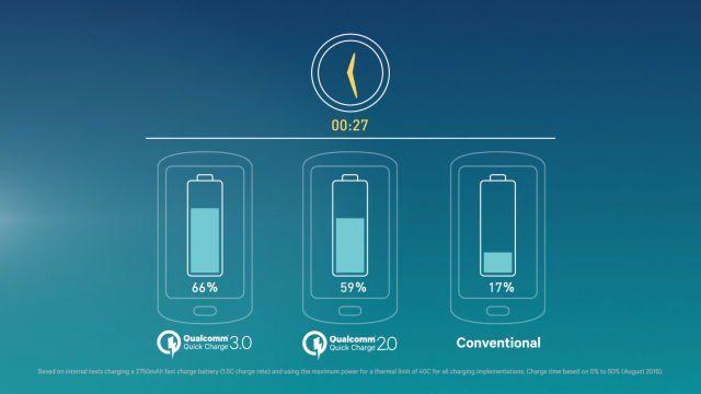 I nuovi Galaxy S7 non supporteranno la funzione Quick Charge 3.0. Ed è subito polemica. Scopriamo tutti i retroscena ed il motivo della scelta.
