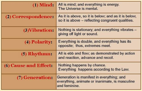 Universal laws of manifestation