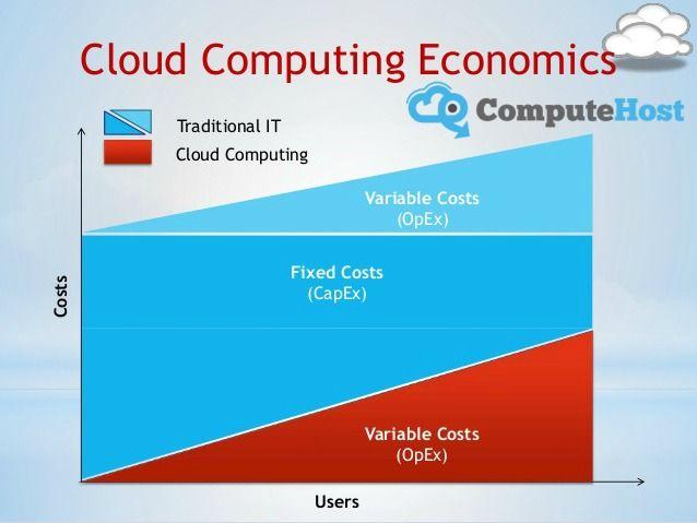 The Economics of #Cloud #Computing: CapEx vs OpEx