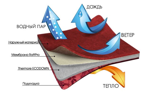 Мембранная система RaftPro - принцип работы.