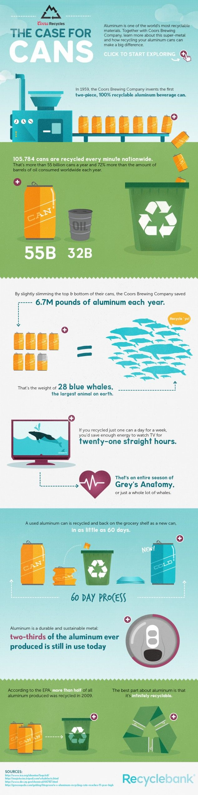 Aluminum_recycling_facts_infographic_recyclebank_lemonly