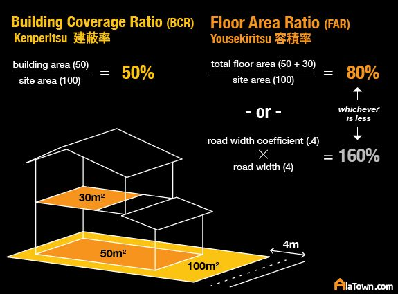 Kenperitsu Yousekiritsu building coverage floor area ratio