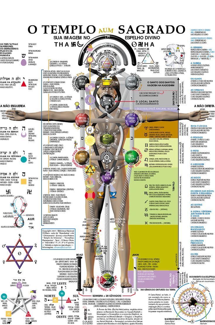 Occult Anatomy - Imgur