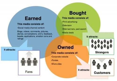 Bought, Owned and Earned media