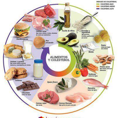Rueda #saludable para personas con problemas de colesterol o con ganas de llevar una alimentación sana