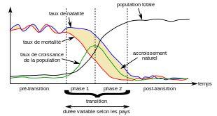 Transition Demographique correspond à une période de déséquilibre entre les taux de natalité et les taux de mortalité.Le régime démographique traditionnel est celui d'une natalité et d'une mortalité fortes. Les progrès humains se caractérisent par la raréfaction des famines et  meilleur traitement des épidémies,combinés à une absence de guerre. Les progrès de la médecine jouent un rôle important : vaccination antivariolique , découverte de la morphine, tuberculose, vaccin contre la rage
