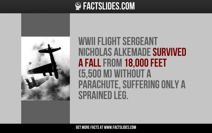 WWII Flight Sergeant Nicholas Alkemade survived a fall from 18,000 feet (5,500 m) without a parachute, suffering only a sprained leg.