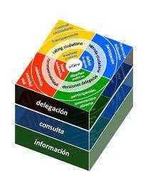 09. La supervisión debe realizarse a través de una serie de actividades ordenadas, programadas y ejecutadas en conjunto, con esto conseguimos una mejor complementación.