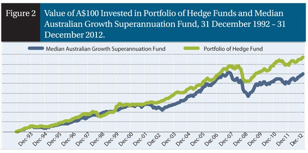 Value of A$100 invested in a portfolio of hedge funds in 1992 ....