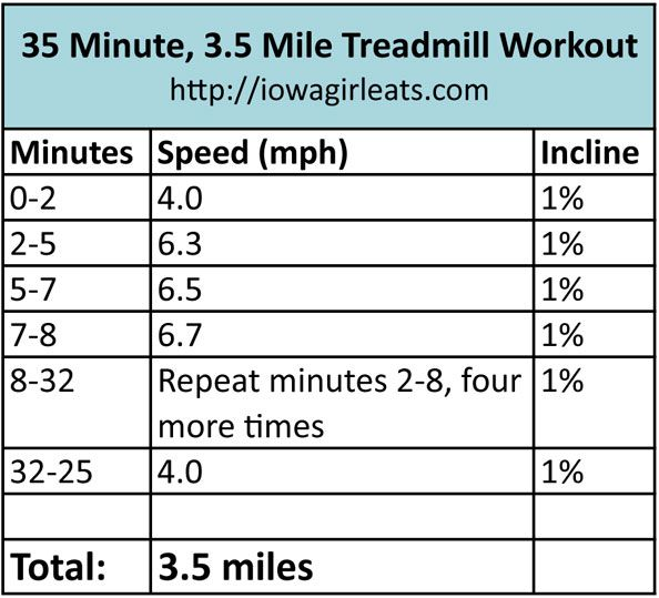 35 Minute, 3.5 Mile Treadmill Workout