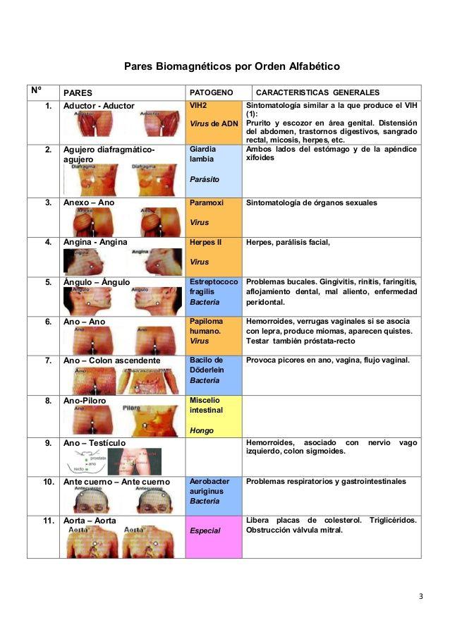 4 12. Apéndice – Lengua Viruela Virus Puede estar en: pene, ojo. Piel: dermatitis atípica, acné, herpes labial, apendiciti...