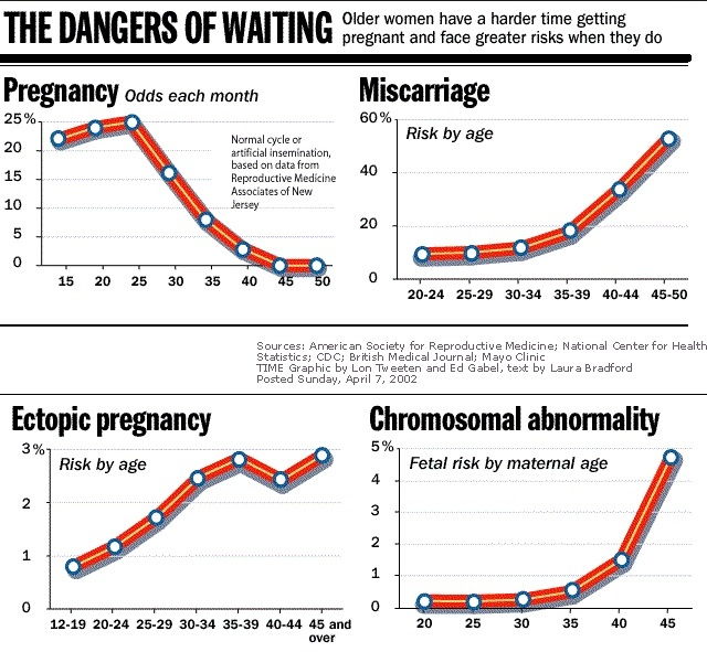 The Dangers of Waiting, ASRM