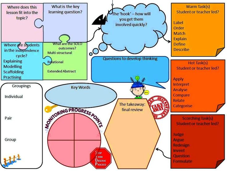 tutor lesson plan template - a teacher 39 s bag of tricks teacher template for lessons