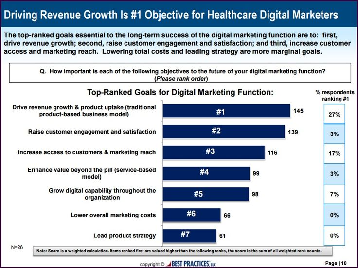 This slide highlights the top-ranked goals integral to the long-term success of the digital marketing function. Driving revenue growth, raising customer engagement and satisfaction and increasing customer access and marketing reach are the top three objectives for health care digital marketers.