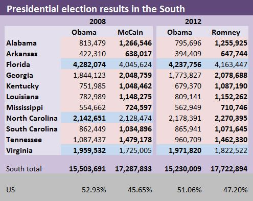 Presidential Election Results In The South Us 2008 2012