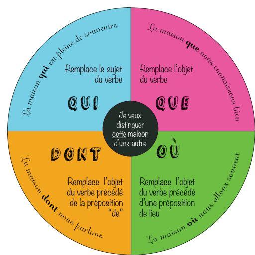 Pronoms relatifsSource : http://askthefrenchteacher.com/2015/03/16/les-pronoms-relatifs-simples-simple-relative-pronouns/