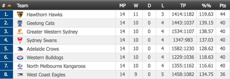 The extremely close top 8 of the Australian Football League table with 8 games remaining. http://ift.tt/29bihIe Love #sport follow #sports on @cutephonecases