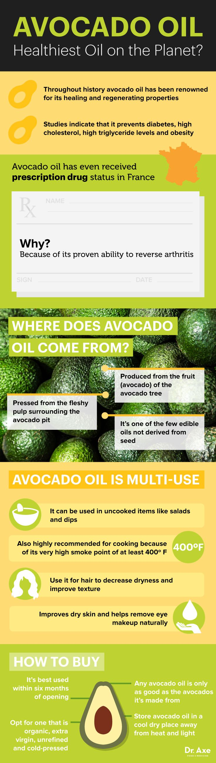 Avocado Oil: The Healthiest New Oil - Dr. Axe