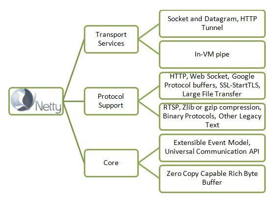 13 best Agile images on Pinterest Agile software development - copy exchange blueprint application