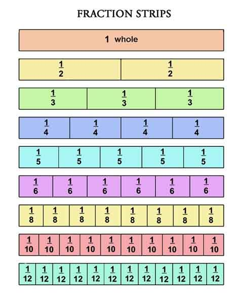 how to write equivalent fractions We can express fractions in many equivalent ways this section  recall the  following fraction properties: 3 4 = 1 5 2 0  example 1 divide the.
