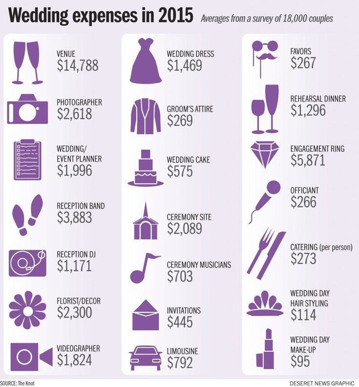 Pin On Wedding Expenses