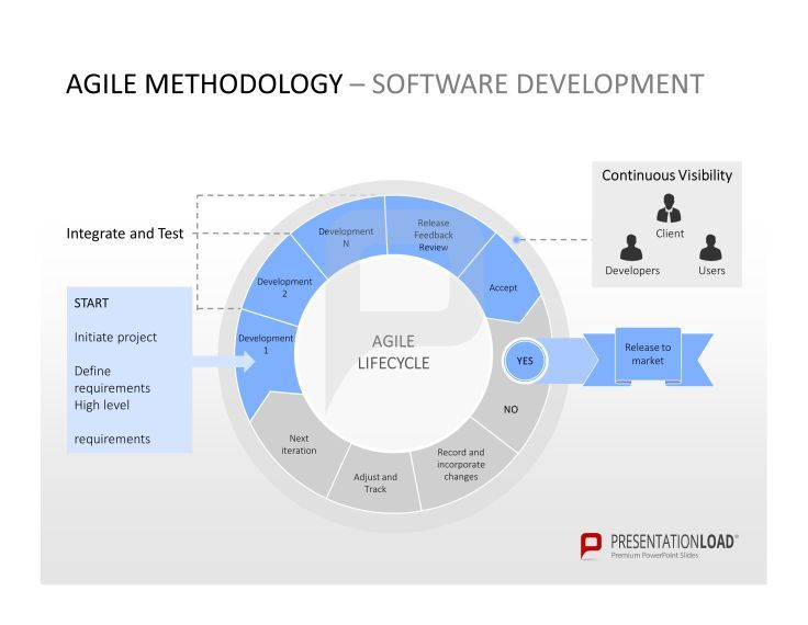 Agile methodology software development agile for Project management agile waterfall