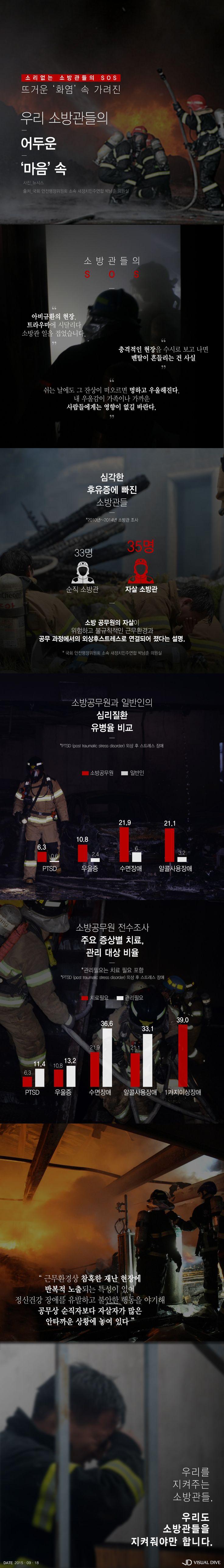 """소방관의 말 못할 속사정 … """"함께 지켜줍시다""""  [인포그래픽] #Firefighter / #Infographic ⓒ 비주얼다이브 무단 복사·전재·재배포 금지"""