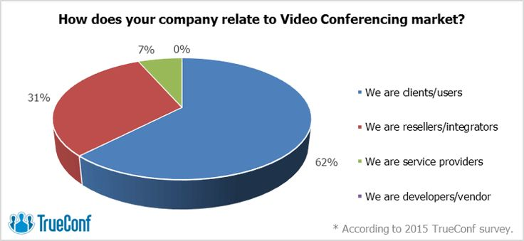 Dear Friends, we have conducted a survey among visitors of the first Video+Conference 2015 event in Kazakhstan and found that they prefer to participate in video conferences from their workstations and mobile devices, and show much more confidence in cloud solutions compared with users of the Russian Federation.  Find out more in our press release: http://goo.gl/9IVMNm  #TrueСonf #Kazakhstan #Analytics #videoconferencing