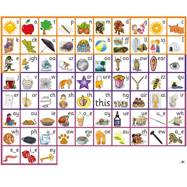 It is an image of Dashing Phonics Chart Printable