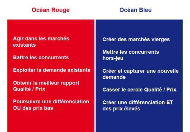 Mieux comprendre la Stratégie Océan Bleu - CREG
