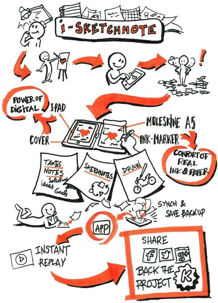 iSketchnote: from pen and paper to your iPad! by ISKN Team — Kickstarter