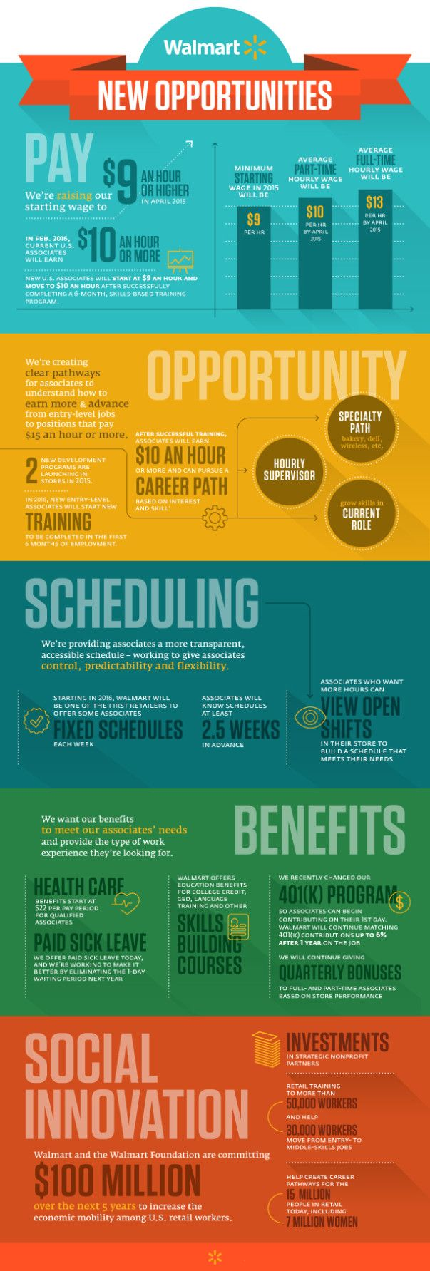 walmart infographic on improved salary schedule.
