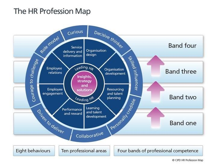 human resources profession map The human resources profession map (hrpm) was created to explain how hr  adds value it was designed by a collaboration of both specialist and generalists .