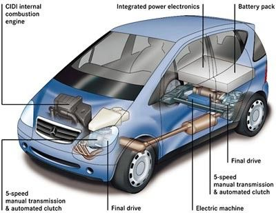 Hybrid cars are not good for the environment the battery is very damaging to the environment. (Negation) (p137)