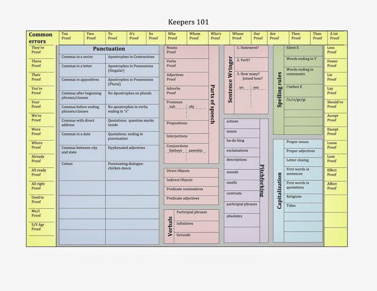 Bernabei Writing Tools Keeper 101 Grammar Chart As Word