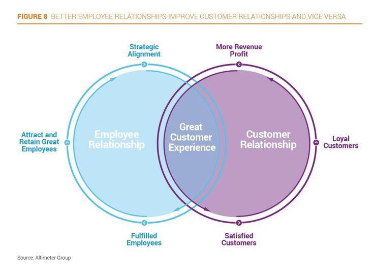Relación entre Empleados y Experiencia del Cliente